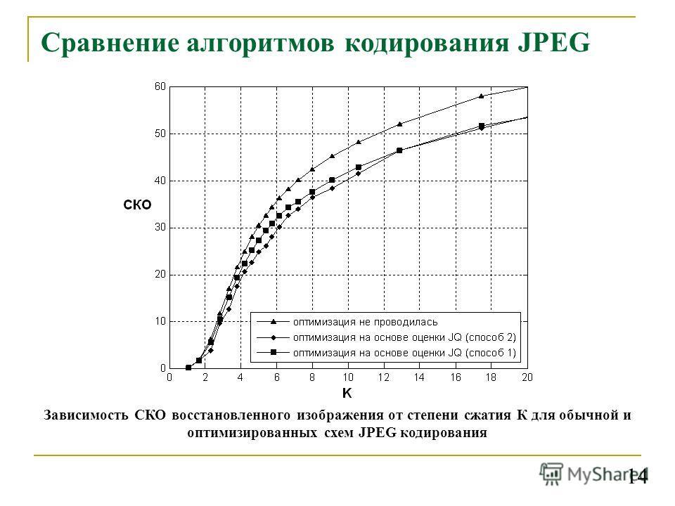Сравнение алгоритмов кодирования JPEG Зависимость СКО восстановленного изображения от степени сжатия К для обычной и оптимизированных схем JPEG кодирования 14