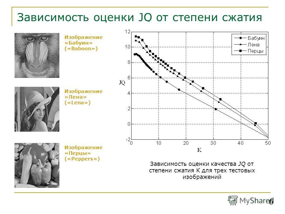 Зависимость оценки JQ от степени сжатия Изображение «Бабуин» («Baboon») Изображение «Лена» («Lena») 6 Зависимость оценки качества JQ от степени сжатия К для трех тестовых изображений Изображение «Перцы» («Peppers»)