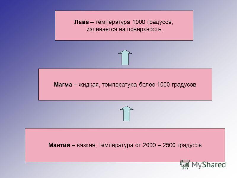 Мантия – вязкая, температура от 2000 – 2500 градусов Магма – жидкая, температура более 1000 градусов Лава – температура 1000 градусов, изливается на поверхность.