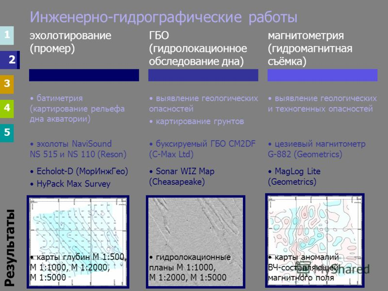 Инженерно-гидрографические работы 1 3 4 5 1 3 4 5 2 выявление геологических и техногенных опасностей выявление геологических опасностей картирование грунтов батиметрия (картирование рельефа дна акватории) магнитометрия (гидромагнитная съёмка) ГБО (ги
