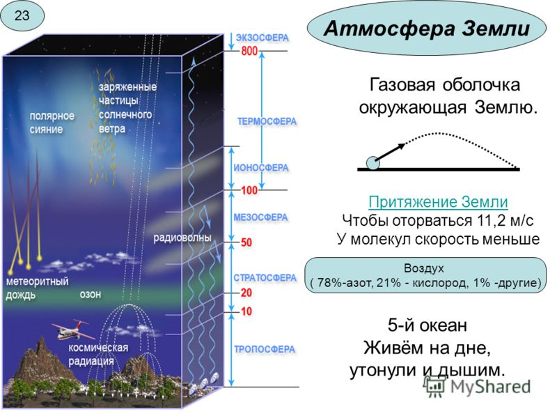 Атмосфера Земли Газовая оболочка окружающая Землю. Притяжение Земли Чтобы оторваться 11,2 м/с У молекул скорость меньше Воздух ( 78%-азот, 21% - кислород, 1% -другие) 5-й океан Живём на дне, утонули и дышим. 23