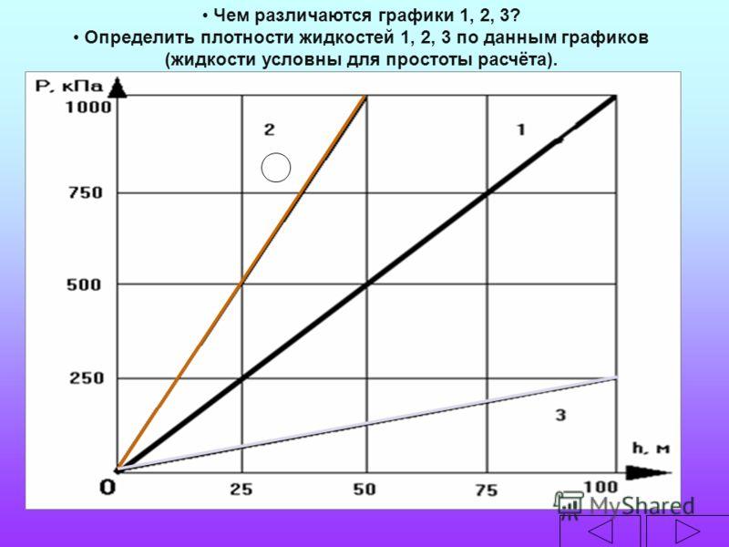 Чем различаются графики 1, 2, 3? Определить плотности жидкостей 1, 2, 3 по данным графиков (жидкости условны для простоты расчёта).
