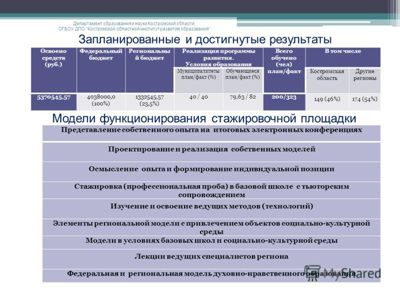Запланированные и достигнутые результаты Департамент образования и науки Костромской области, ОГБОУ ДПО