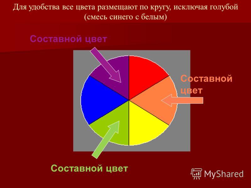 Для удобства все цвета размещают по кругу, исключая голубой (смесь синего с белым) Составной цвет Составной цвет