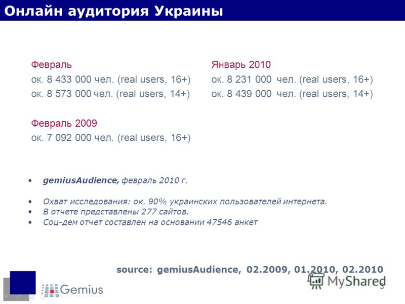 3 Февраль ок. 8 433 000 чел. (real users, 16+) ок. 8 573 000 чел. (real users, 14+) Февраль 2009 ок. 7 092 000 чел. (real users, 16+) source: gemiusAudience, 02.2009, 01.2010, 02.2010 Январь 2010 ок. 8 231 000 чел. (real users, 16+) ок. 8 439 000 чел