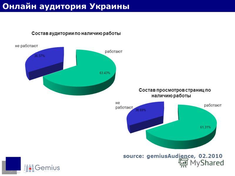 Наличие работы Онлайн аудитория Украины source: gemiusAudience, 02.2010