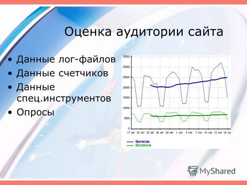 Оценка аудитории сайта Данные лог-файлов Данные счетчиков Данные спец.инструментов Опросы