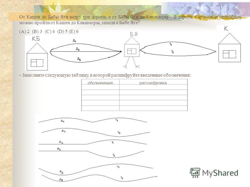 От Кащея до Бабы Яги ведут три дороги, а от Бабы Яги до Кикиморы – 2 дороги. Сколькими способами можно пройти от Кащея до Кикиморы, заходя к Бабе Яге? (А) 2 (В) 3 (С) 4 (D) 5 (Е) 6 : - Заполните следующую таблицу, в которой расшифруйте введенные обоз