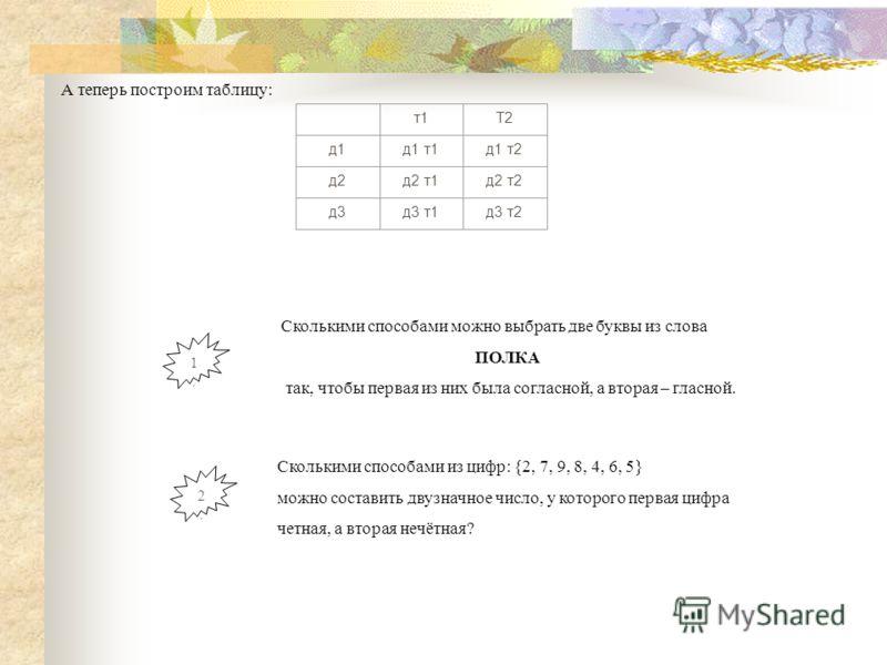 А теперь построим таблицу: т1Т2 д1д1 т1д1 т2 д2д2 т1д2 т2 д3д3 т1д3 т2 Сколькими способами можно выбрать две буквы из слова ПОЛКА так, чтобы первая из них была согласной, а вторая – гласной. 1.1. Сколькими способами из цифр: {2, 7, 9, 8, 4, 6, 5} мож