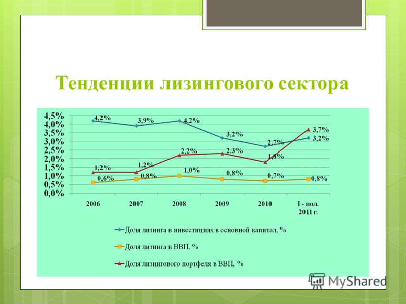 Тенденции лизингового сектора