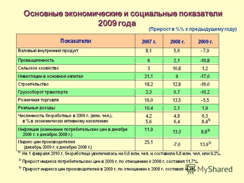 Основные экономические и социальные показатели Основные экономические и социальные показатели 2009 года 2009 года (Прирост в % к предыдущему году)