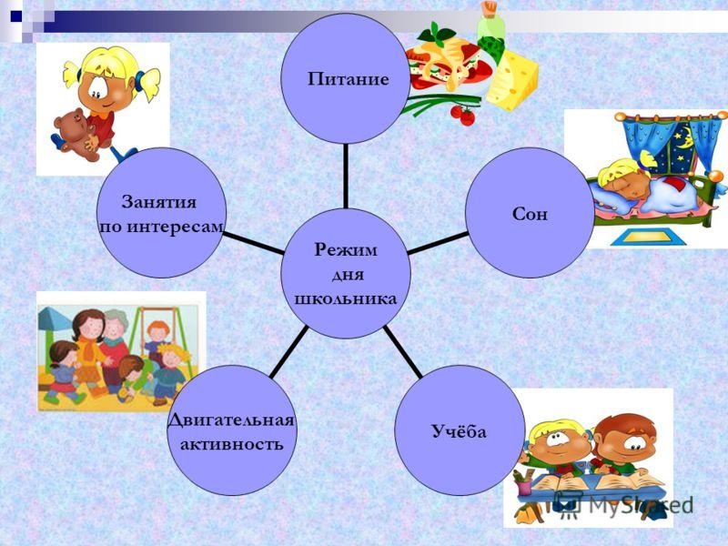 Режим дня школьника ПитаниеСонУчёба Двигательная активность Занятия по интересам