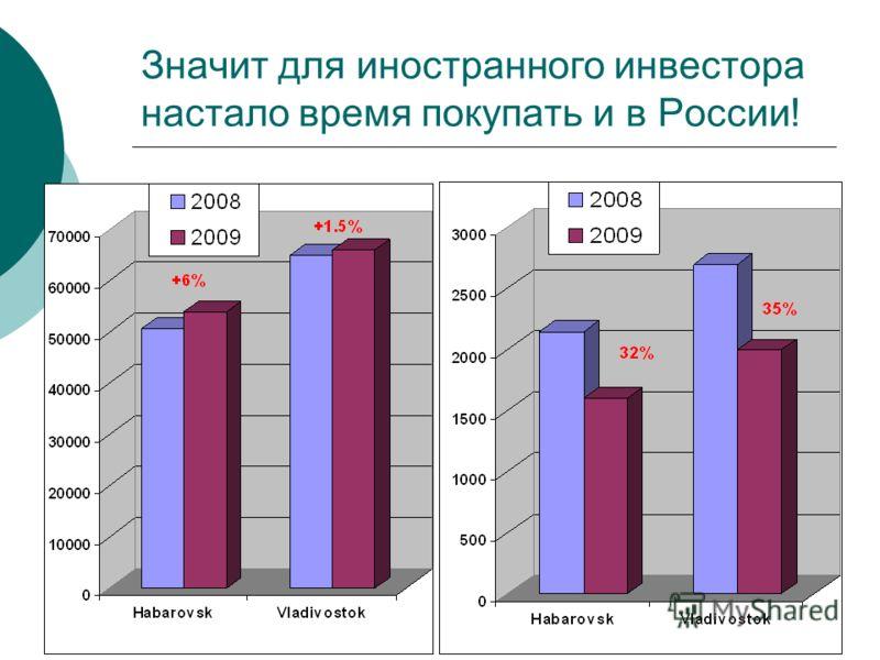 Значит для иностранного инвестора настало время покупать и в России!