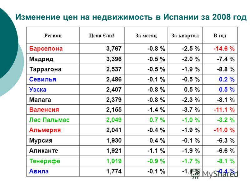 Изменение цен на недвижимость в Испании за 2008 год РегионЦена /m2За месяцЗа кварталВ год Барселона3,767-0.8 %-2.5 %-14.6 % Мадрид3,396-0.5 %-2.0 %-7.4 % Tаррагона2,537-0.5 %-1.9 %-8.8 % Севилья2,486-0.1 %-0.5 %0.2 % Уэска2,407-0.8 %0.5 % Малага2,379