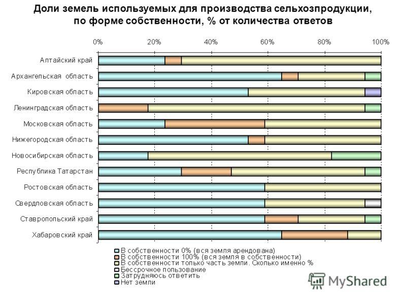 Доли земель используемых для производства сельхозпродукции, по форме собственности, % от количества ответов