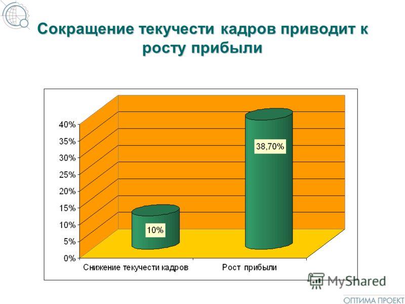 Сокращение текучести кадров приводит к росту прибыли
