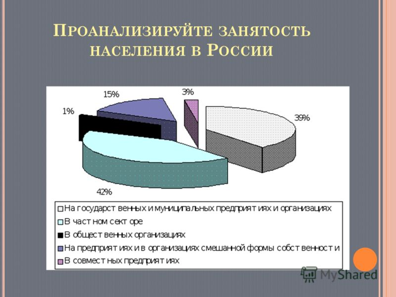 П РОАНАЛИЗИРУЙТЕ ЗАНЯТОСТЬ НАСЕЛЕНИЯ В Р ОССИИ
