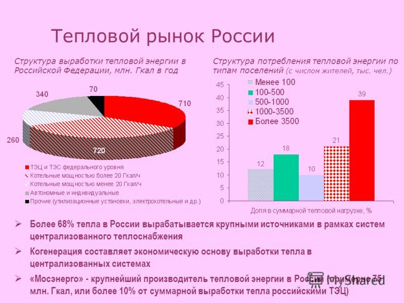 Тепловой рынок России Более 68% тепла в России вырабатывается крупными источниками в рамках систем централизованного теплоснабжения Когенерация составляет экономическую основу выработки тепла в централизованных системах «Мосэнерго» - крупнейший произ