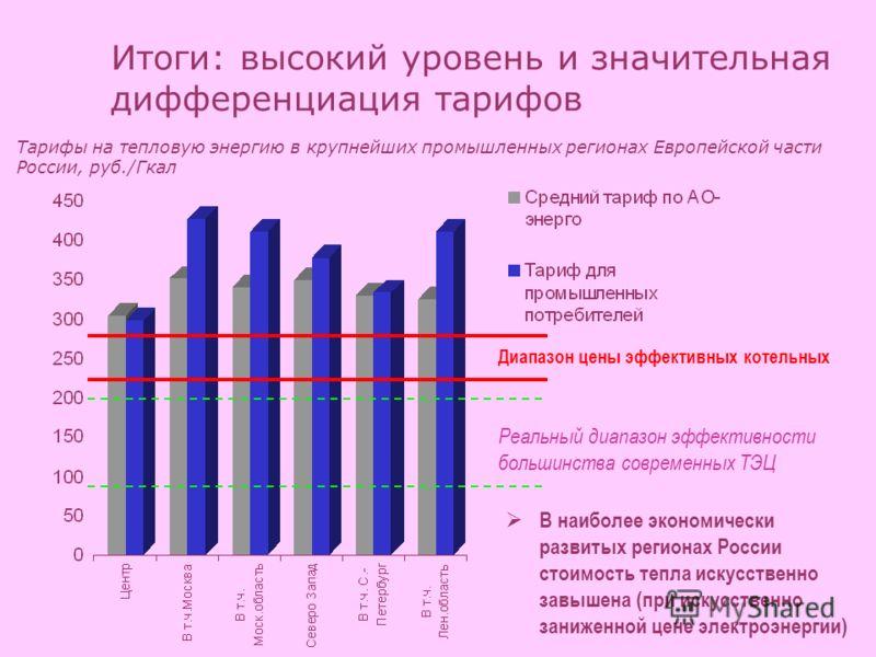 Итоги: высокий уровень и значительная дифференциация тарифов Реальный диапазон эффективности большинства современных ТЭЦ Тарифы на тепловую энергию в крупнейших промышленных регионах Европейской части России, руб./Гкал В наиболее экономически развиты