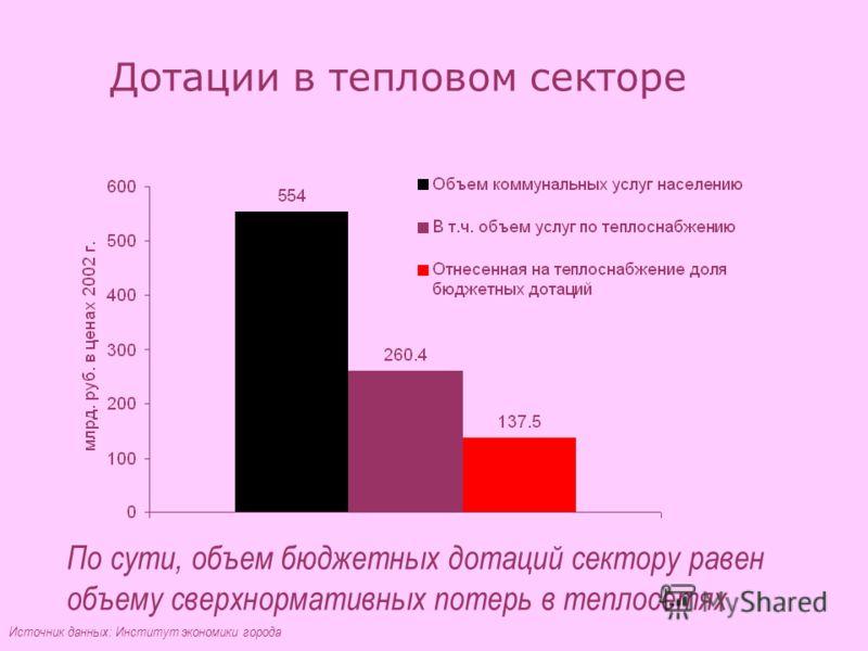Дотации в тепловом секторе По сути, объем бюджетных дотаций сектору равен объему сверхнормативных потерь в теплосетях Источник данных: Институт экономики города