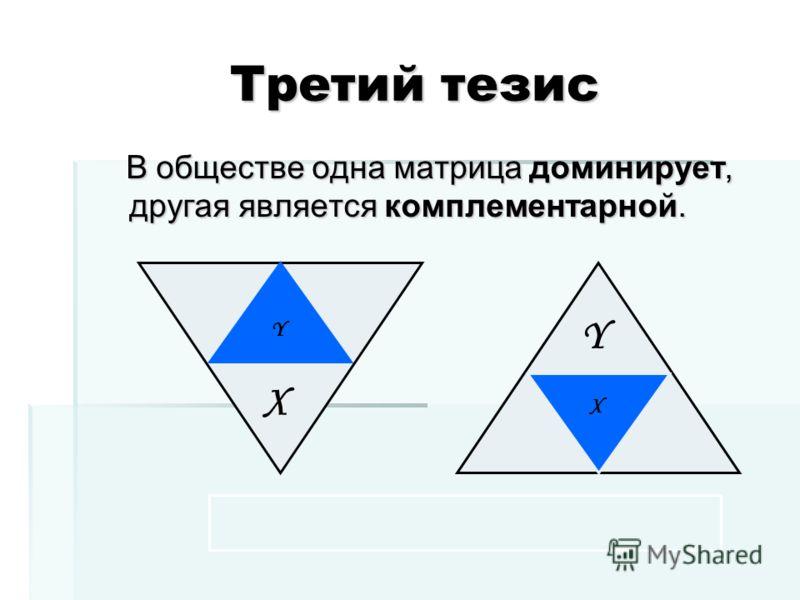 Третий тезис Третий тезис В обществе одна матрица доминирует, другая является комплементарной. В обществе одна матрица доминирует, другая является комплементарной. Y X X Y