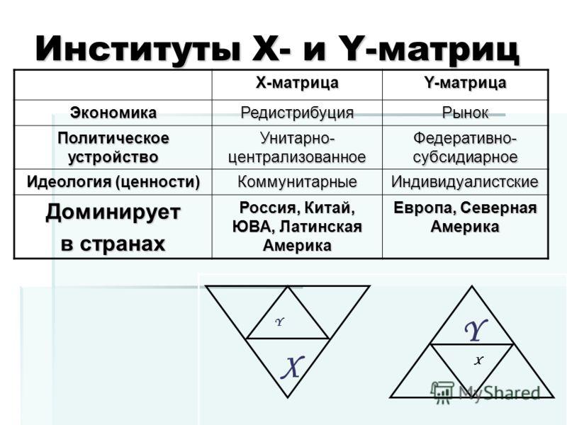 Институты Х- и Y-матриц Y X X Y Х-матрица Y-матрица ЭкономикаРедистрибуцияРынок Политическое устройство Унитарно- централизованное Федеративно- субсидиарное Идеология (ценности) КоммунитарныеИндивидуалистские Доминирует в странах Россия, Китай, ЮВА,