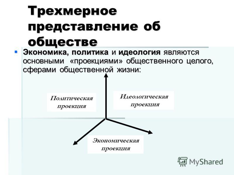 Трехмерное представление об обществе Экономика, политика и идеология являются основными «проекциями» общественного целого, сферами общественной жизни: Экономика, политика и идеология являются основными «проекциями» общественного целого, сферами общес