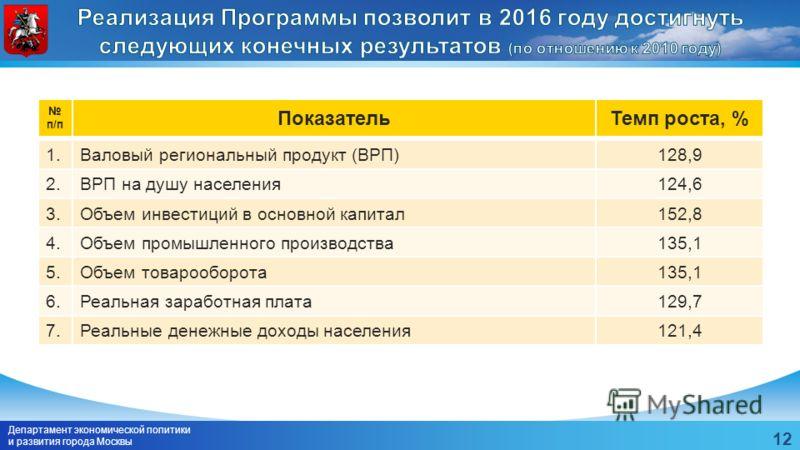Департамент экономической политики и развития города Москвы 12 121,4Реальные денежные доходы населения7.129,7Реальная заработная плата6.135,1Объем товарооборота5.135,1Объем промышленного производства4.152,8Объем инвестиций в основной капитал3.124,6ВР