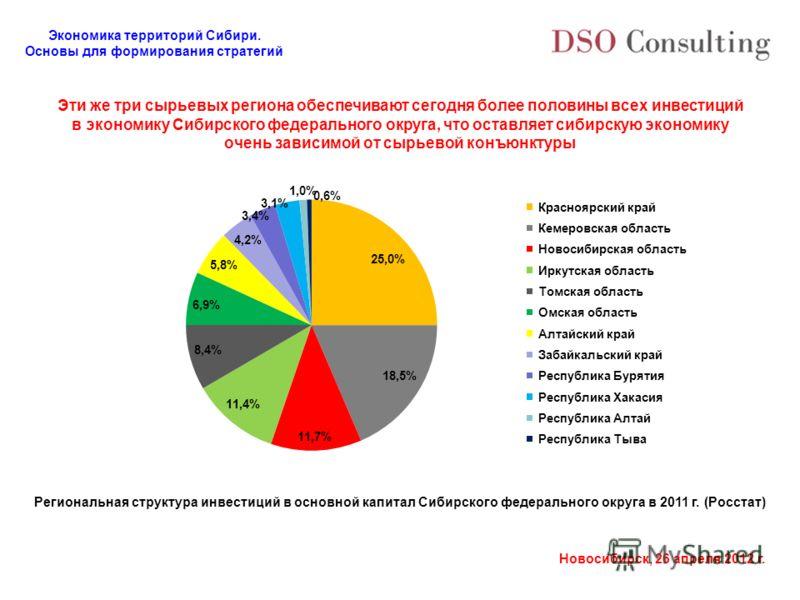 Экономика территорий Сибири. Основы для формирования стратегий Новосибирск, 26 апреля 2012 г. Эти же три сырьевых региона обеспечивают сегодня более половины всех инвестиций в экономику Сибирского федерального округа, что оставляет сибирскую экономик