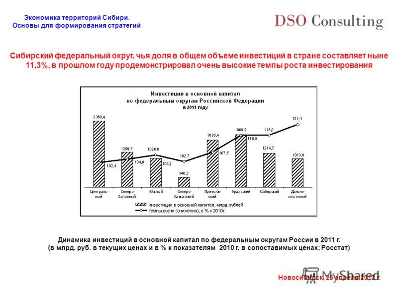Экономика территорий Сибири. Основы для формирования стратегий Новосибирск, 26 апреля 2012 г. Сибирский федеральный округ, чья доля в общем объеме инвестиций в стране составляет ныне 11,3%, в прошлом году продемонстрировал очень высокие темпы роста и