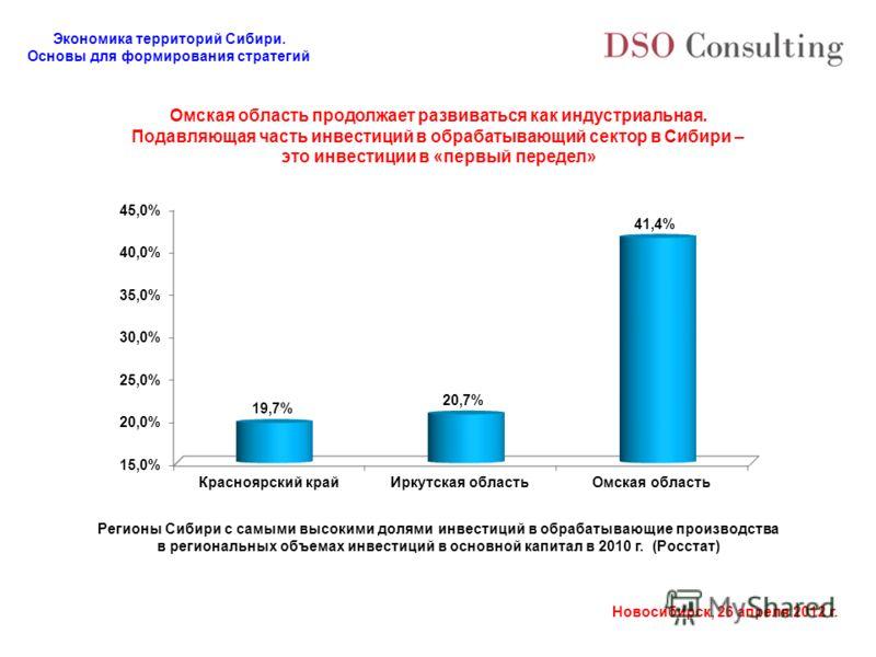 Экономика территорий Сибири. Основы для формирования стратегий Новосибирск, 26 апреля 2012 г. Омская область продолжает развиваться как индустриальная. Подавляющая часть инвестиций в обрабатывающий сектор в Сибири – это инвестиции в «первый передел»