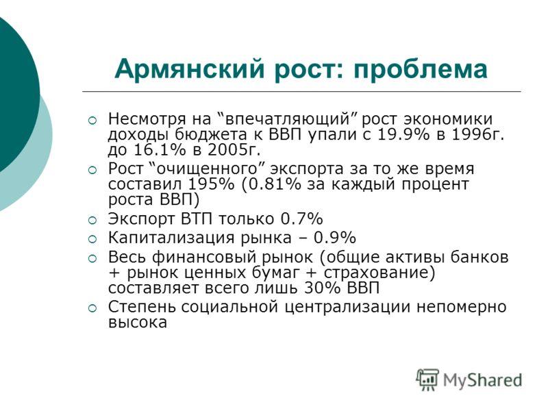 Армянский рост: проблема Несмотря на впечатляющий рост экономики доходы бюджета к ВВП упали с 19.9% в 1996г. до 16.1% в 2005г. Рост очищенного экспорта за то же время составил 195% (0.81% за каждый процент роста ВВП) Экспорт ВТП только 0.7% Капитализ