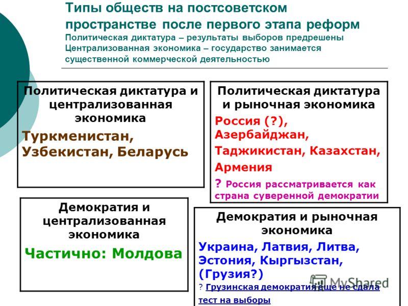 Типы обществ на постсоветском пространстве после первого этапа реформ Политическая диктатура – результаты выборов предрешены Централизованная экономика – государство занимается существенной коммерческой деятельностью Политическая диктатура и централи