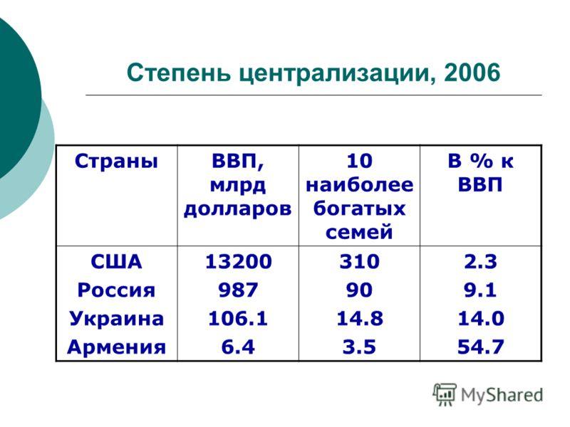 Степень централизации, 2006 СтраныВВП, млрд долларов 10 наиболее богатых семей В % к ВВП США Россия Украина Армения 13200 987 106.1 6.4 310 90 14.8 3.5 2.3 9.1 14.0 54.7