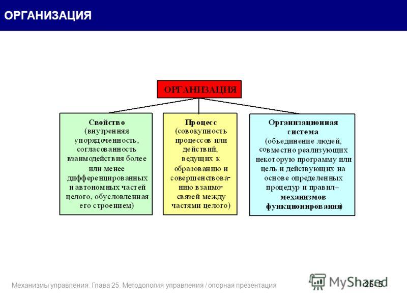 5 ОРГАНИЗАЦИЯ 25- Механизмы управления. Глава 25. Методология управления / опорная презентация