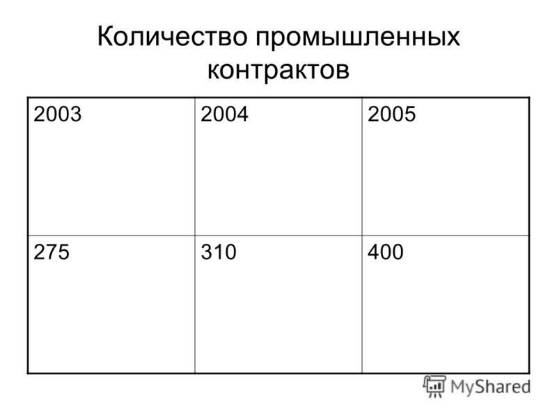 Количество промышленных контрактов 200320042005 275310400