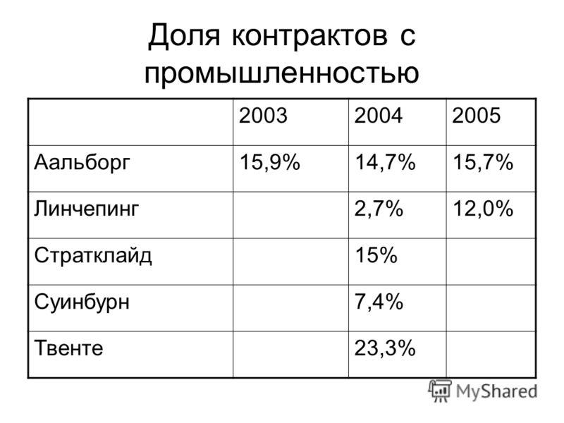 Доля контрактов с промышленностью 200320042005 Аальборг15,9%14,7%15,7% Линчепинг2,7%12,0% Стратклайд15% Суинбурн7,4% Твенте23,3%