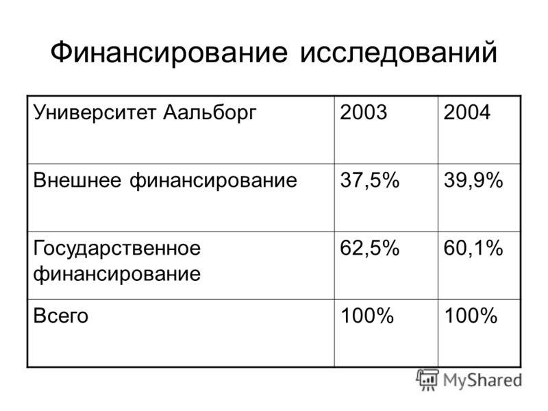 Финансирование исследований Университет Аальборг20032004 Внешнее финансирование37,5%39,9% Государственное финансирование 62,5%60,1% Всего100%