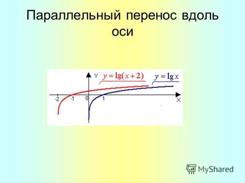 Параллельный перенос вдоль оси
