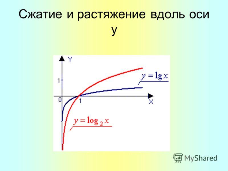 Сжатие и растяжение вдоль оси y