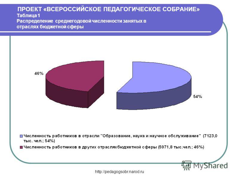 http://pedagogsobr.narod.ru ПРОЕКТ «ВСЕРОССИЙСКОЕ ПЕДАГОГИЧЕСКОЕ СОБРАНИЕ» Таблица 1 Распределение среднегодовой численности занятых в отраслях бюджетной сферы