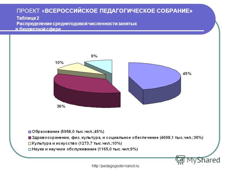 http://pedagogsobr.narod.ru ПРОЕКТ «ВСЕРОССИЙСКОЕ ПЕДАГОГИЧЕСКОЕ СОБРАНИЕ» Таблица 2 Распределение среднегодовой численности занятых в бюджетной сфере
