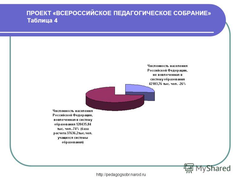 http://pedagogsobr.narod.ru ПРОЕКТ «ВСЕРОССИЙСКОЕ ПЕДАГОГИЧЕСКОЕ СОБРАНИЕ» Таблица 4