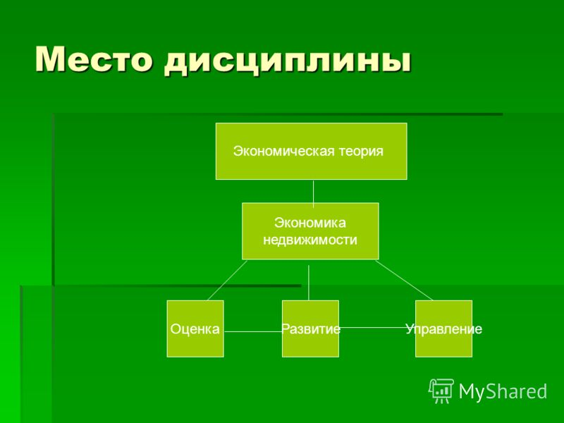 Место дисциплины Экономическая теория Экономика недвижимости ОценкаРазвитиеУправление