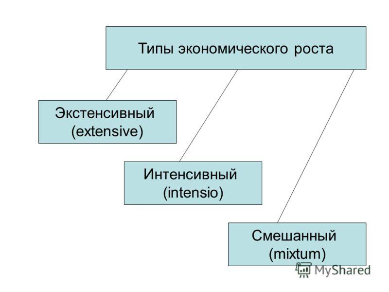 Типы экономического роста Экстенсивный (extensive) Интенсивный (intensio) Смешанный (mixtum)