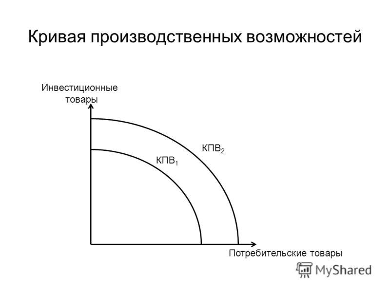 Кривая производственных возможностей Инвестиционные товары Потребительские товары КПВ 1 КПВ 2