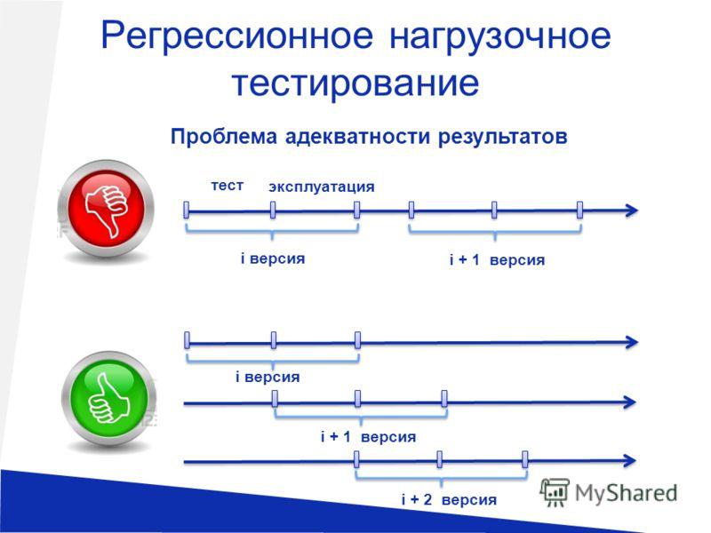 Регрессионное нагрузочное тестирование тест эксплуатация i версия i + 1 версия i версия i + 1 версия i + 2 версия Проблема адекватности результатов