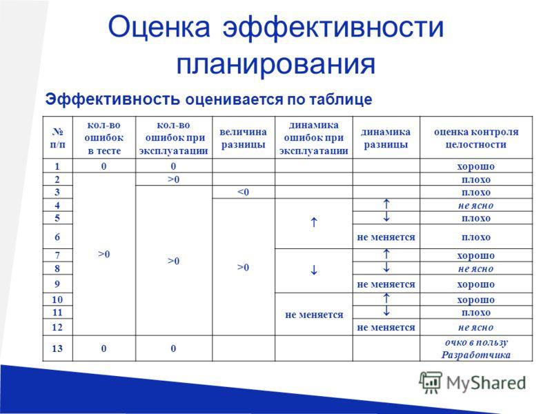 Оценка эффективности планирования Эффективность оценивается по таблице п/п кол-во ошибок в тесте кол-во ошибок при эксплуатации величина разницы динамика ошибок при эксплуатации динамика разницы оценка контроля целостности 100хорошо 2 >0 >0>0плохо 3