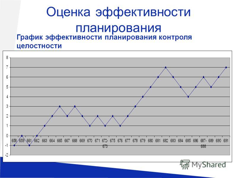 Оценка эффективности планирования График эффективности планирования контроля целостности