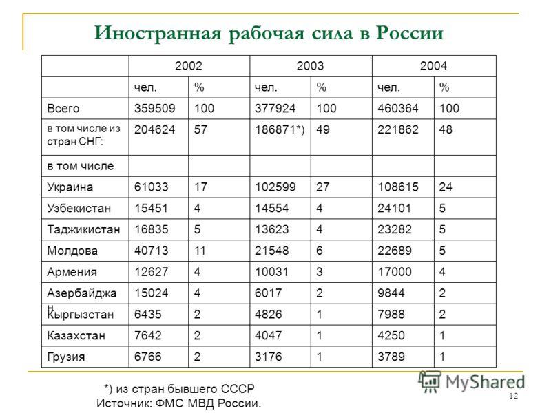 12 Иностранная рабочая сила в России *) из стран бывшего СССР Источник: ФМС МВД России.